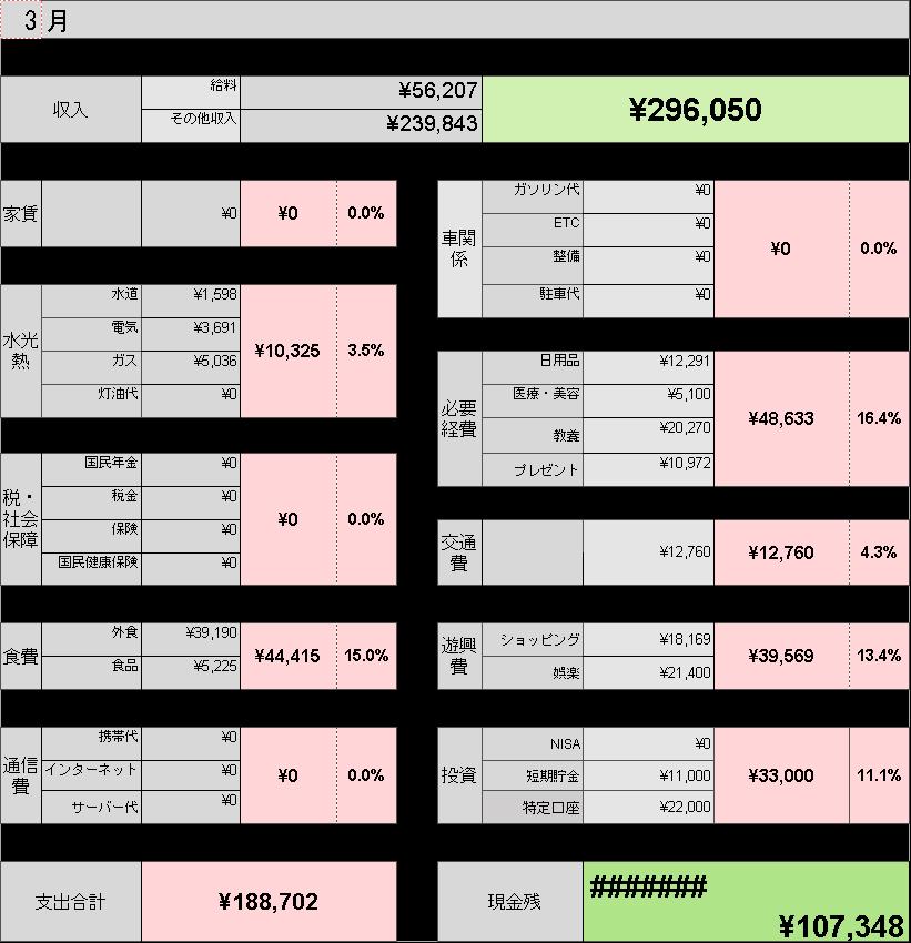 3月家計簿