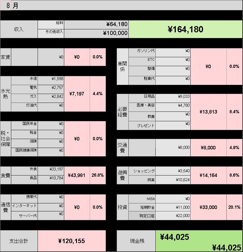 8月 家計簿
